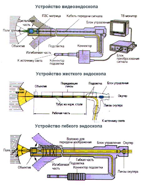Устройство технического эндоскопа