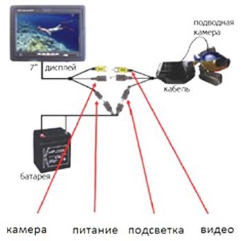 Устройство камеры для зимней рыбалки